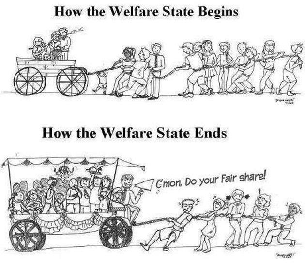 什麼是「社會福利國家」?